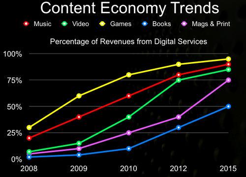 Content Economy Trends Gerd Leonhard