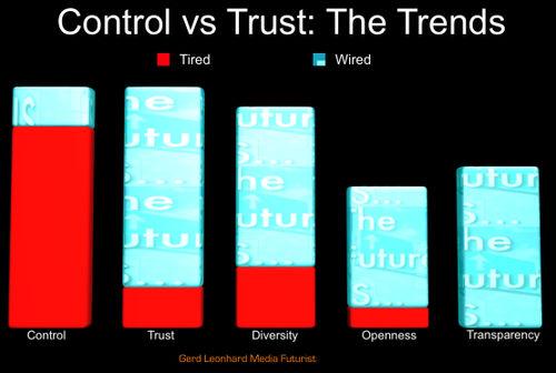 Control vs Trust Gerd Leonhard