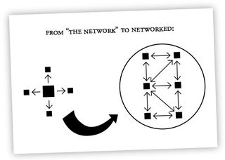 Network to networked gerd leonhard