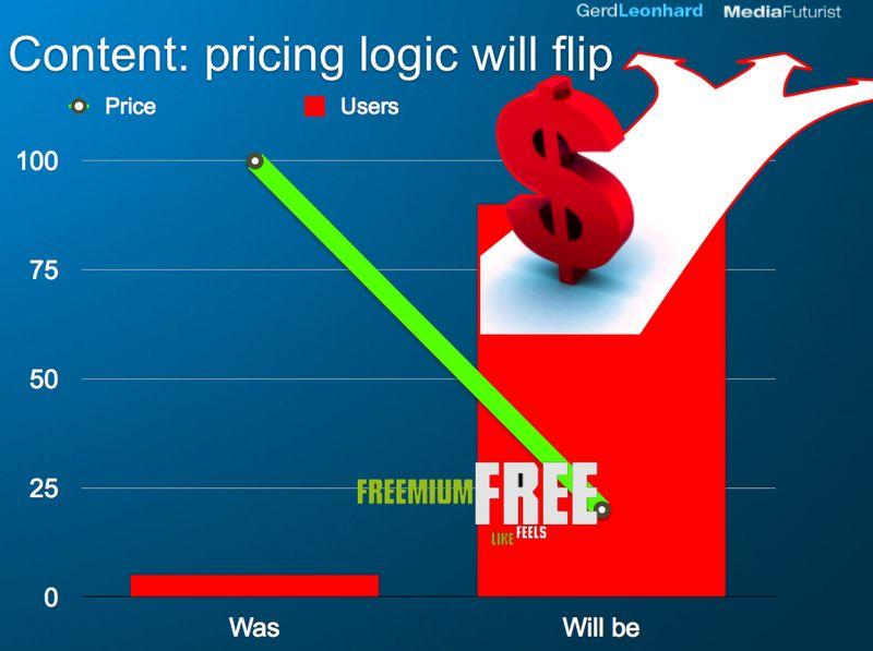 Content pricing flips gerd leonhard