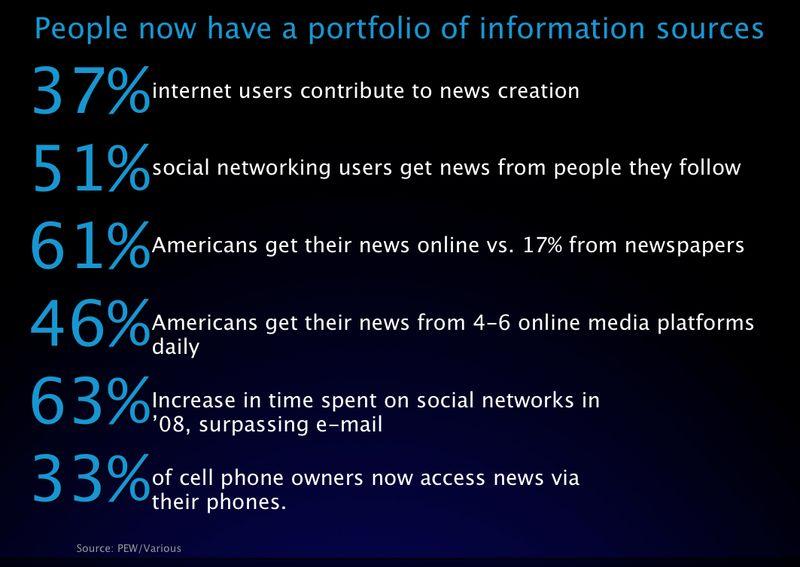 Portfolio of information sources fragmentation edelman