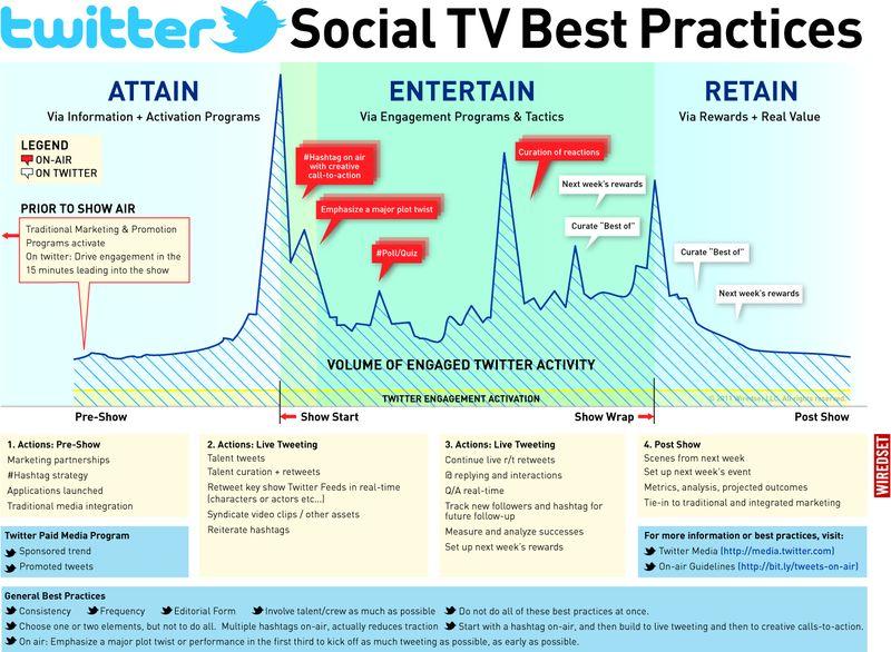 Twitter social TV best practices