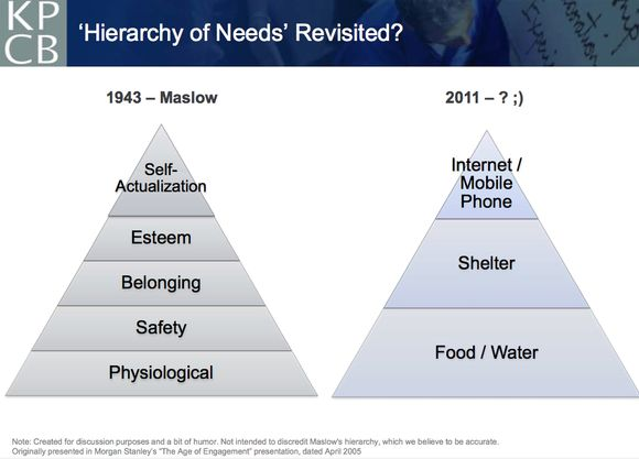 Maslow needs hierarchy, take 2
