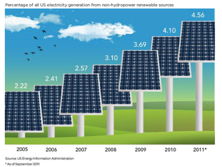 US energy from renewable sources ThinkProgress