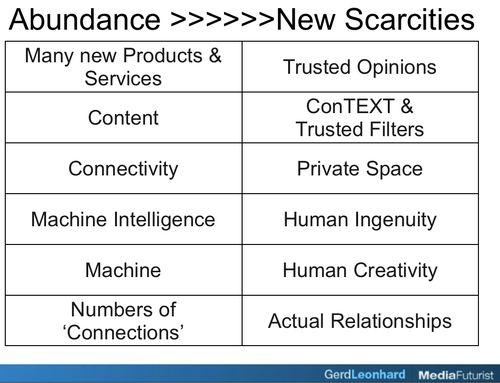 Abundance leads to new scarcities Gerd Leonhard Futurist