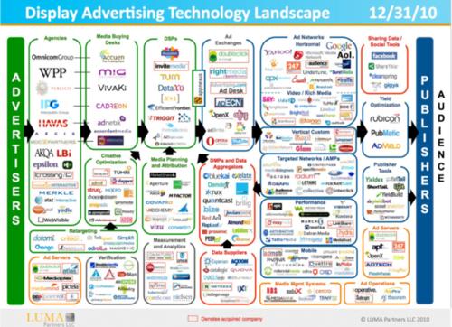 Display_advertising_ecosystem_011011-1024x741-thumb-615x445-79914