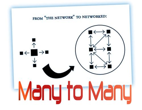 Many to many networked gerd leonhard
