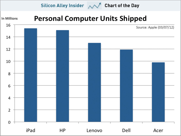 Chart-of-the-day-ipad-sales-march-2012