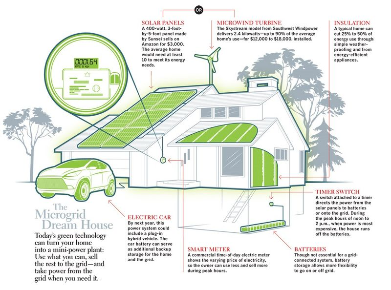 The_MicroGrid_Dream_House