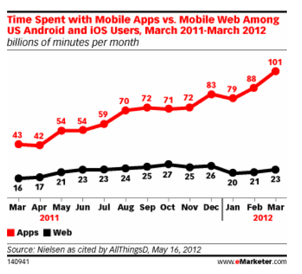 Time spend with mobile apps versus web