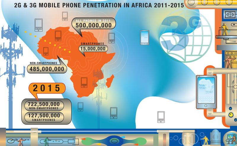 Mobile phione 3g africa discover