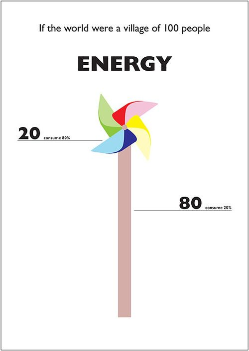 The-world-of-100-energy