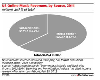 US online music revenues by source emarketer