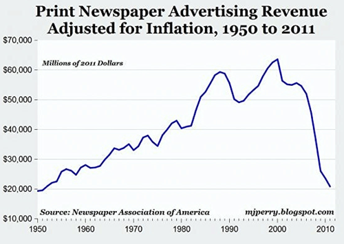 Printed newspaper ad revenue decline US