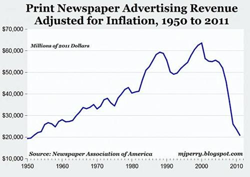 Printed newspaper ad revenue decline US