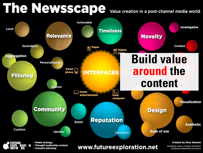 Ross gerd newsscape value around content
