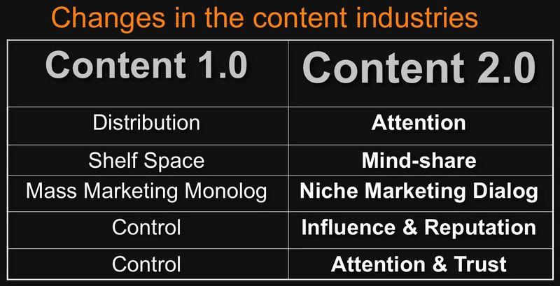 Content 1.0 content2.0 gerd leonhard