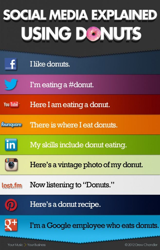 Social_Media_Explained_tDC-658x1024