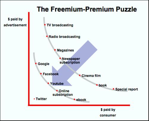 Freemium-Premium-thumb-530x428-5323