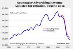 Newspaper advertising revenue decline