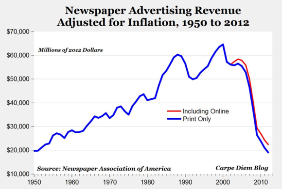 Newspaper advertising revenue decline