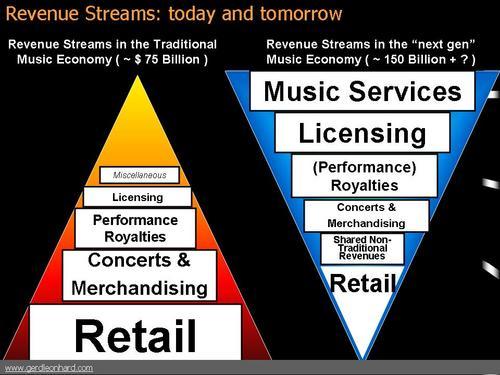 Revenue_pyra